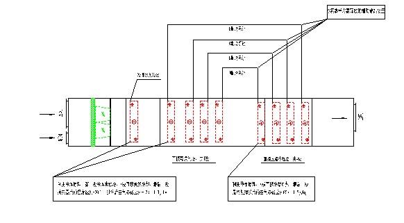 节能技术在车辆涂装空调系统中的应用